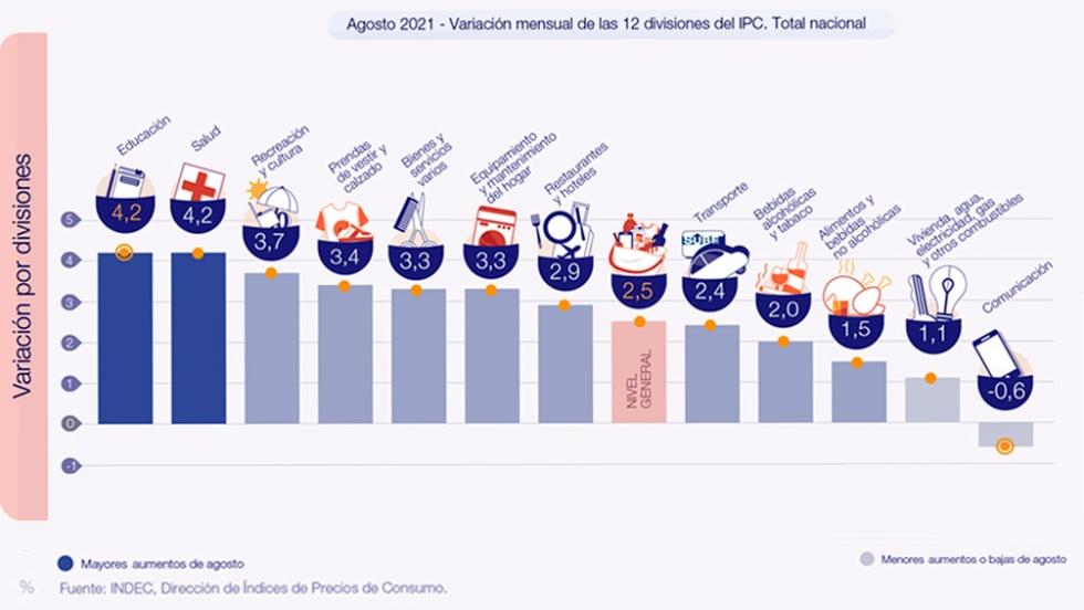 inflacion agosto 2021 indec.jpg