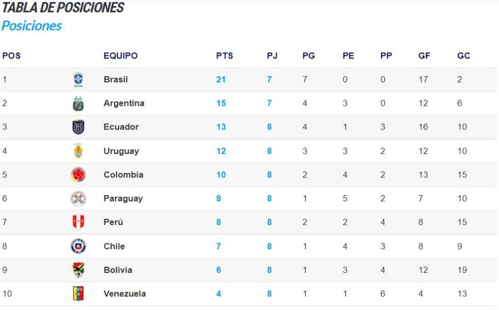 tabla de posiciones eliminatorias SEP 2021.jpg